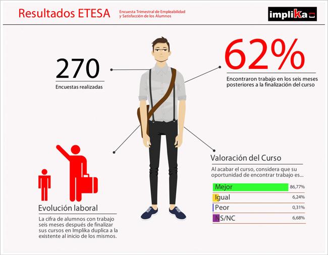 El 62% de los alumnos de Implika encuentra trabajo en seis meses
