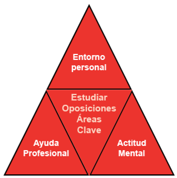 Tres áreas clave para preparar bien unas oposiciones